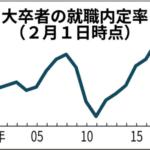 【歴代最高】大卒就職内定率91.9%更新!過去最高の理由とは?【就職氷河期と違いは?】